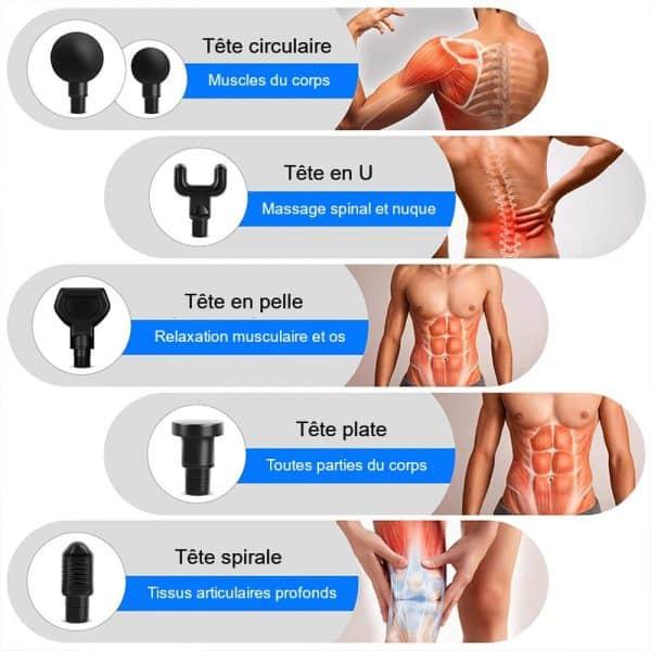 Zones du corps à masser avec l'appareil de massage médical